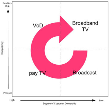 Business Model Paradigm in Networked TV Entertainment