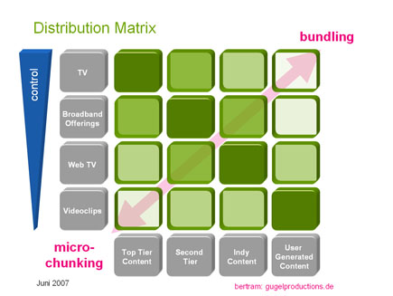 Distribution_Matrix