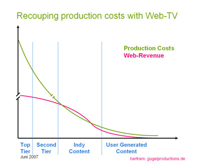 Production_Costs_Web_Revenue