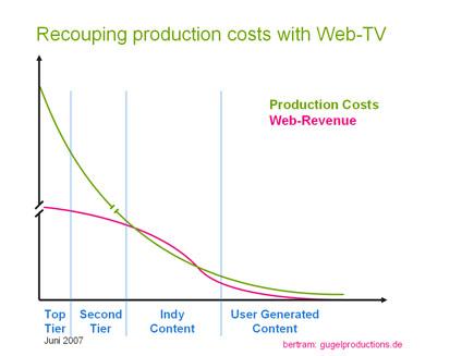 Production_Costs_Web_Revenue